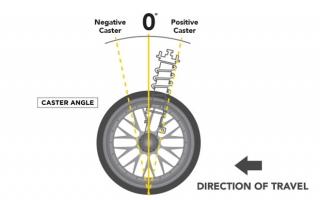Tại sao phải điều chỉnh góc đặt bánh xe.
